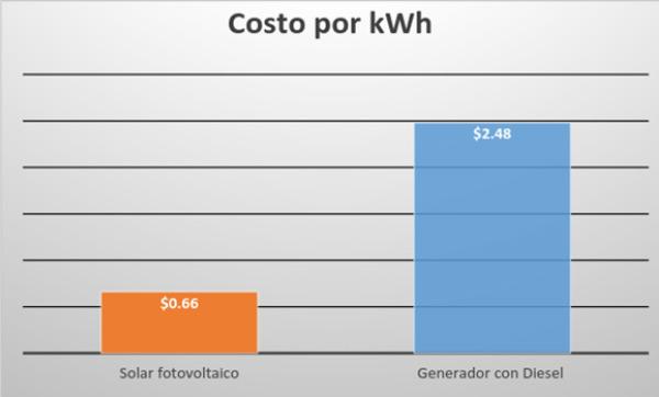 Comparativo de Energia Solar