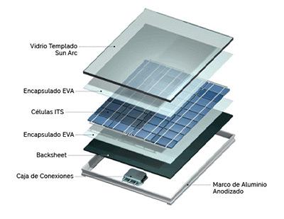 Partes de panel solar