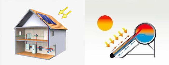 Boiler Solar - Funcion