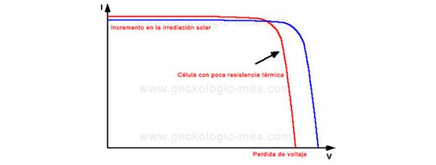 Comparativo tecnico de modulos solares