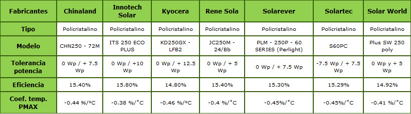 Comparativo de paneles solares