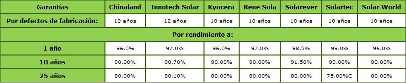 Comparativo de Equipo Solares