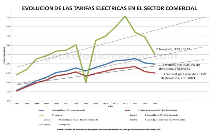 Evolucion tarifas electricas sector comercial