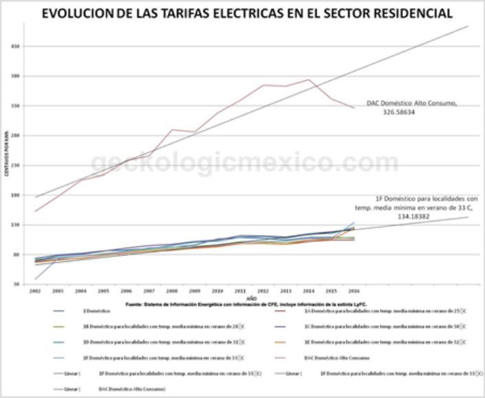 Evolucion de tarifas electricas residenciales