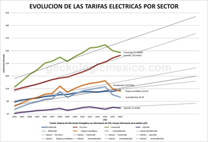 Evolucion de tarifas electricas en Mexico