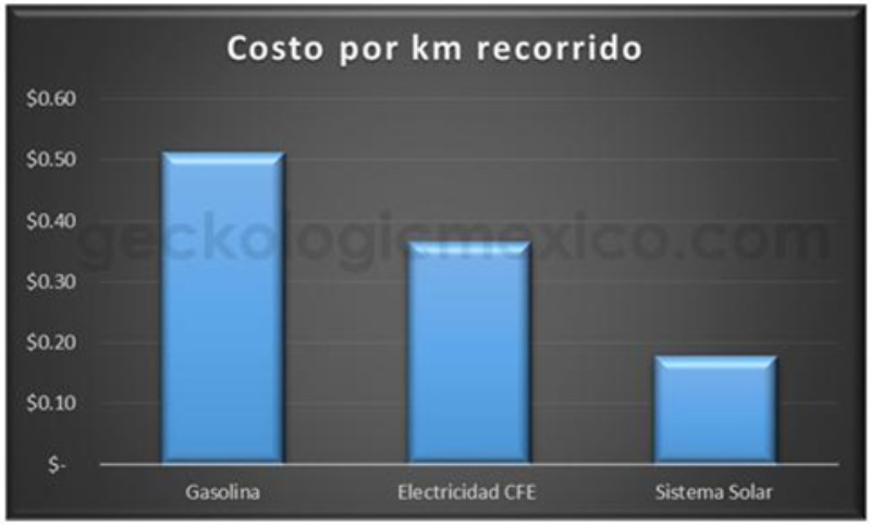 Auto electrico vs combustible