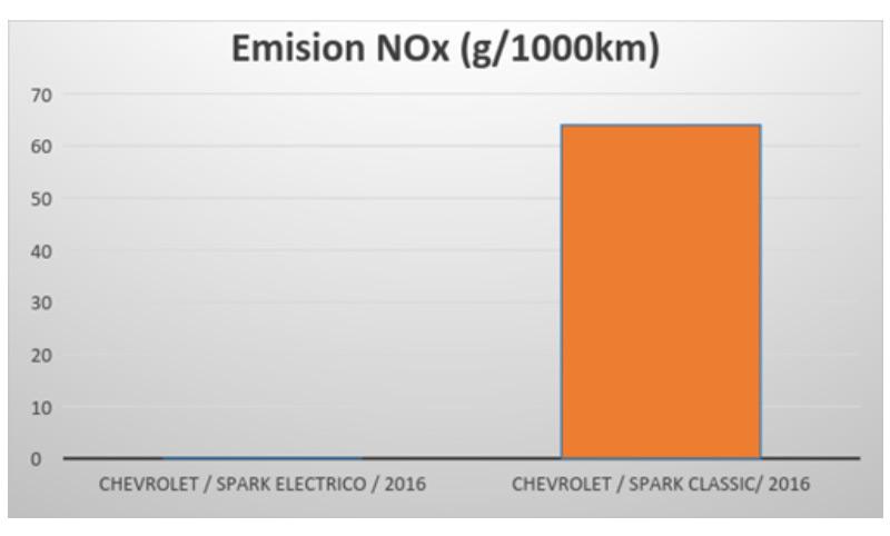 Emision NOX Auto electrico vs combustible