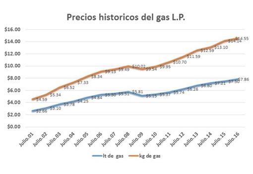Precios de gas LP